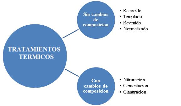 CLASIFICACIÓN-DE-LOS-TRATAMIENTOS-TÉRMICOS